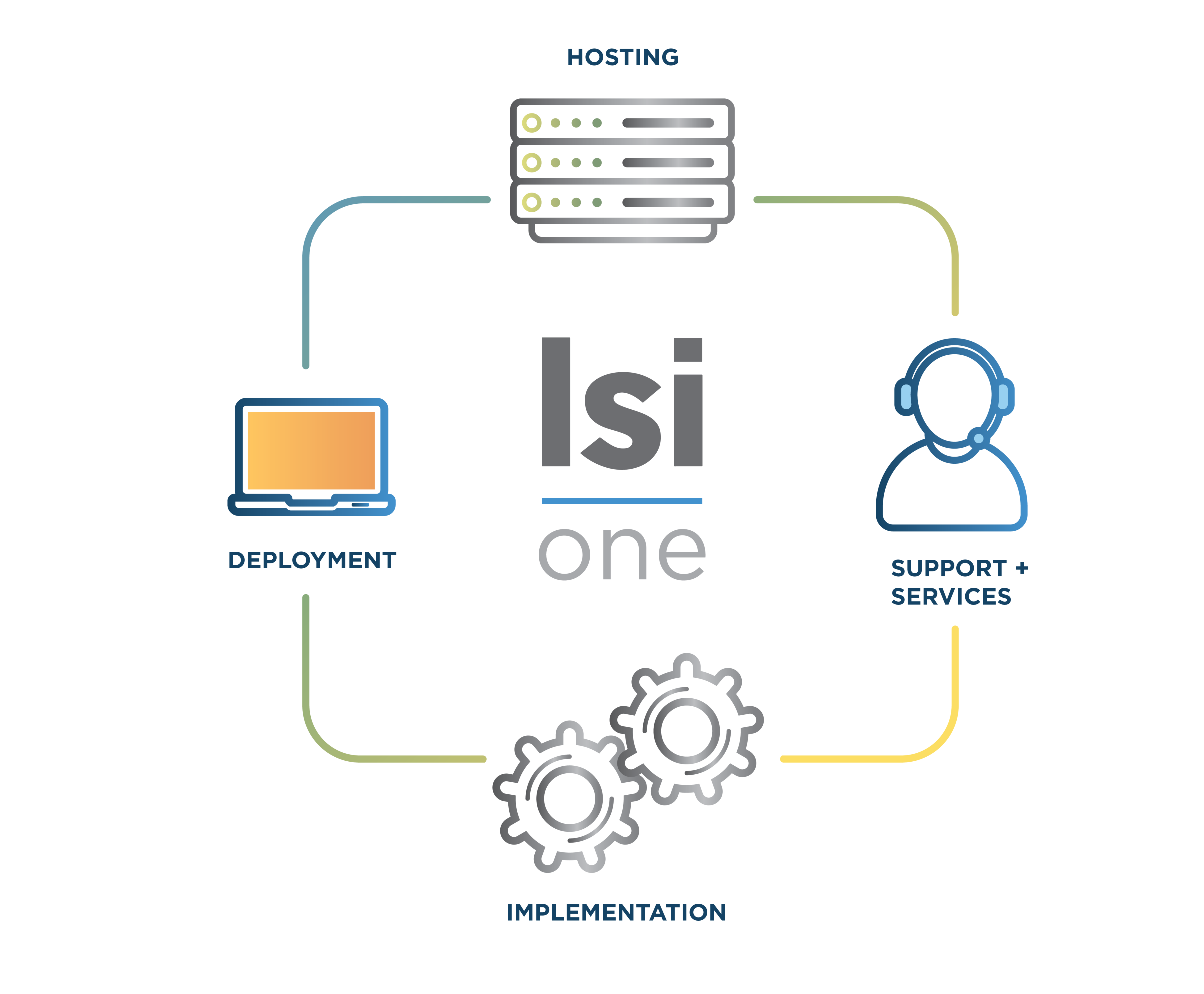 LSI ONE - 2020